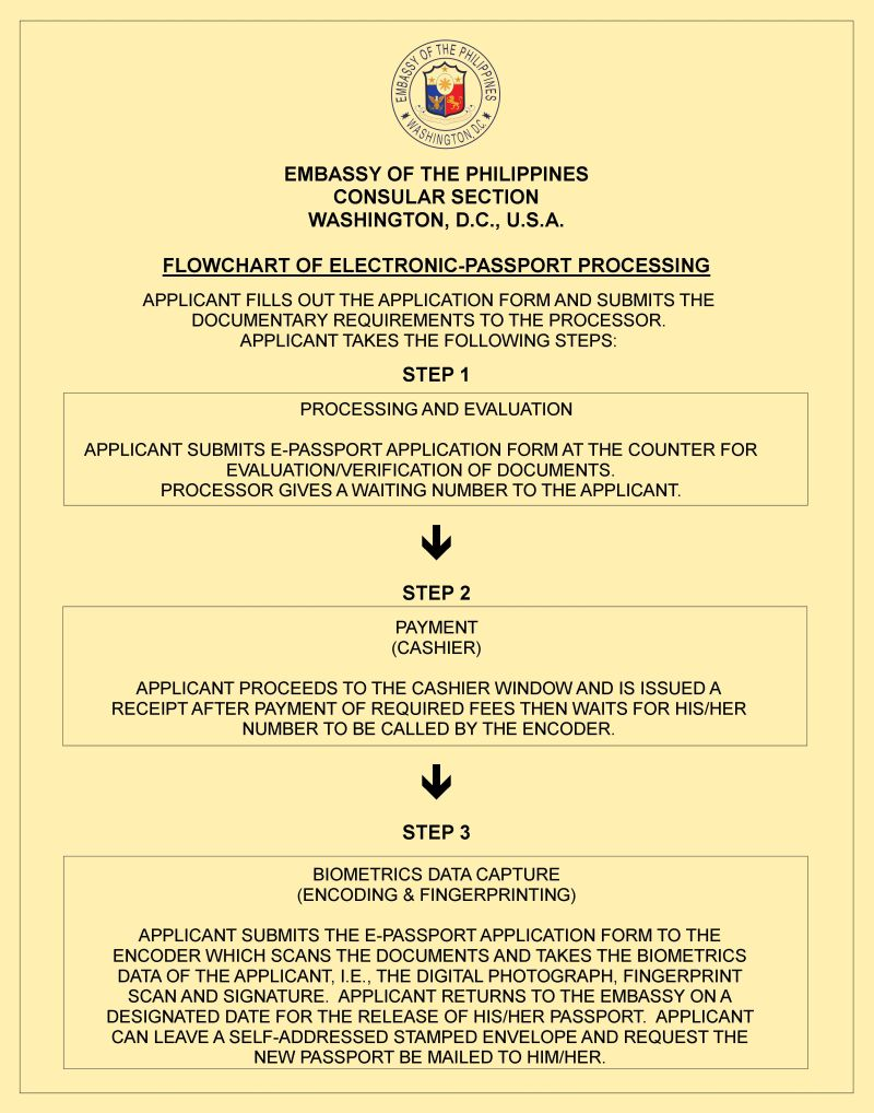 Embassy Of The Philippines Consular Amp Other Services